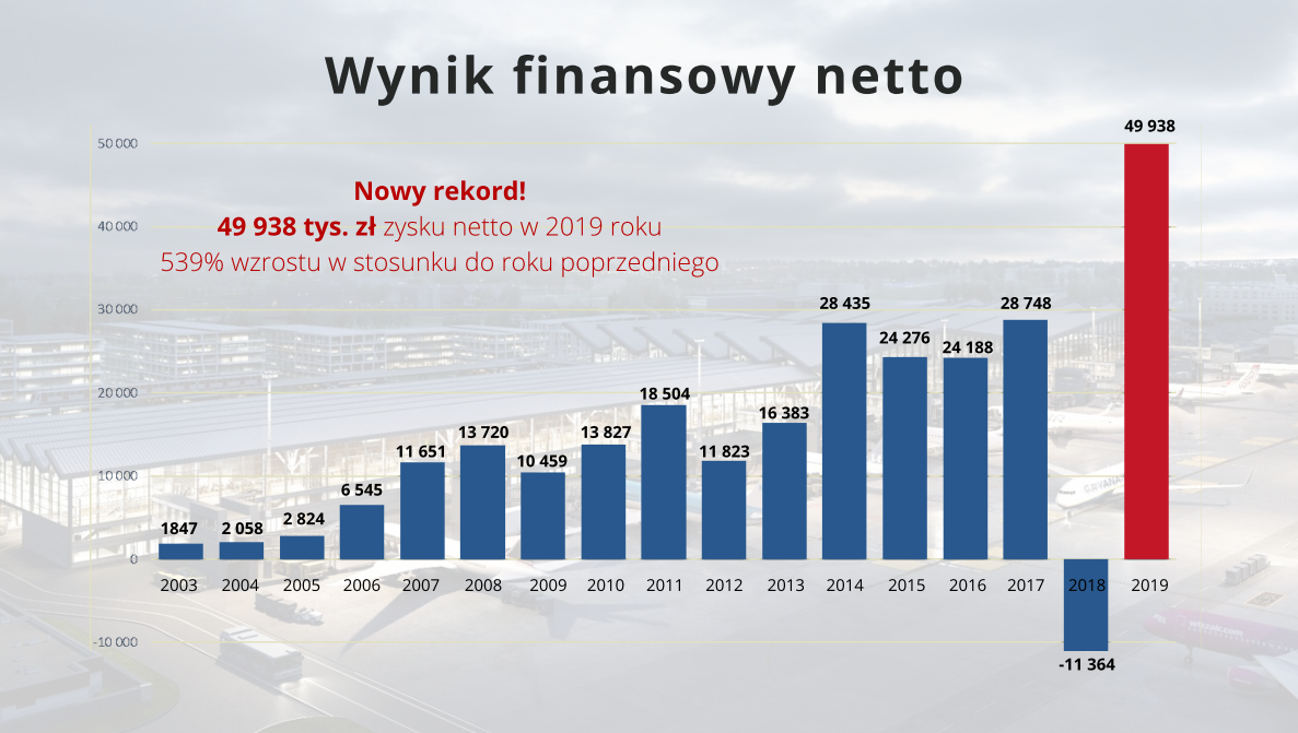 statystyki gdańsk